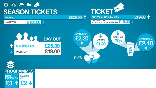 Price Of Football Greenock Morton Cheapest In Scottish First