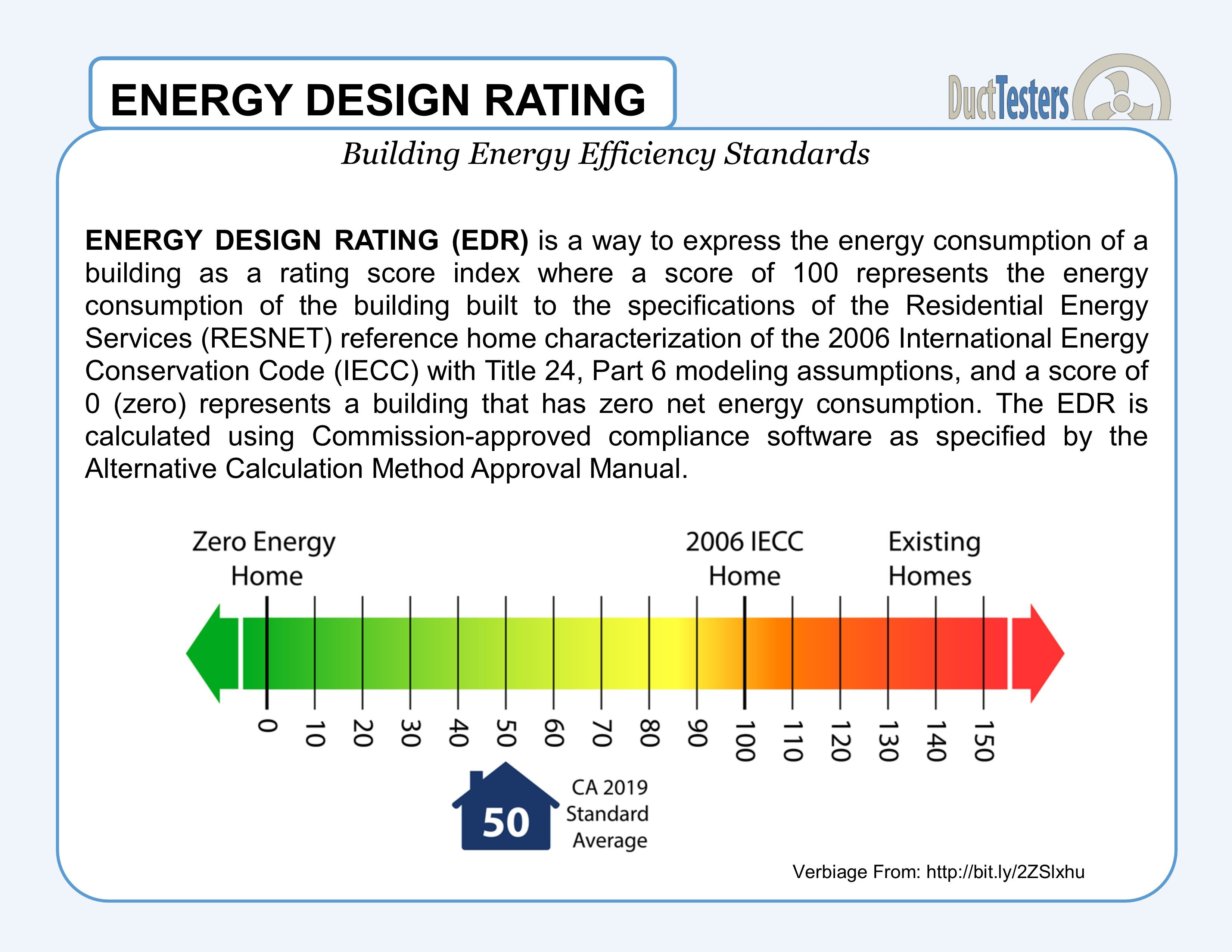 What Is An Edr Score Edr Is Energy Design Rating It Is An Energy