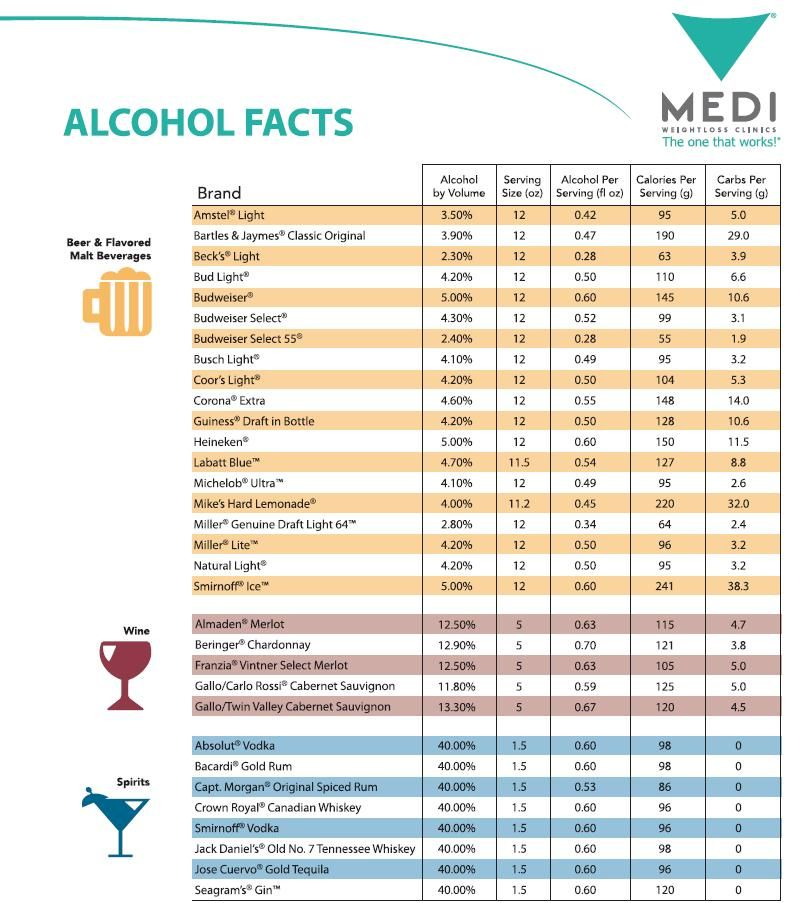 Health Tips Alcohol Nutrition Facts Calories In Beer Wine Spirits
