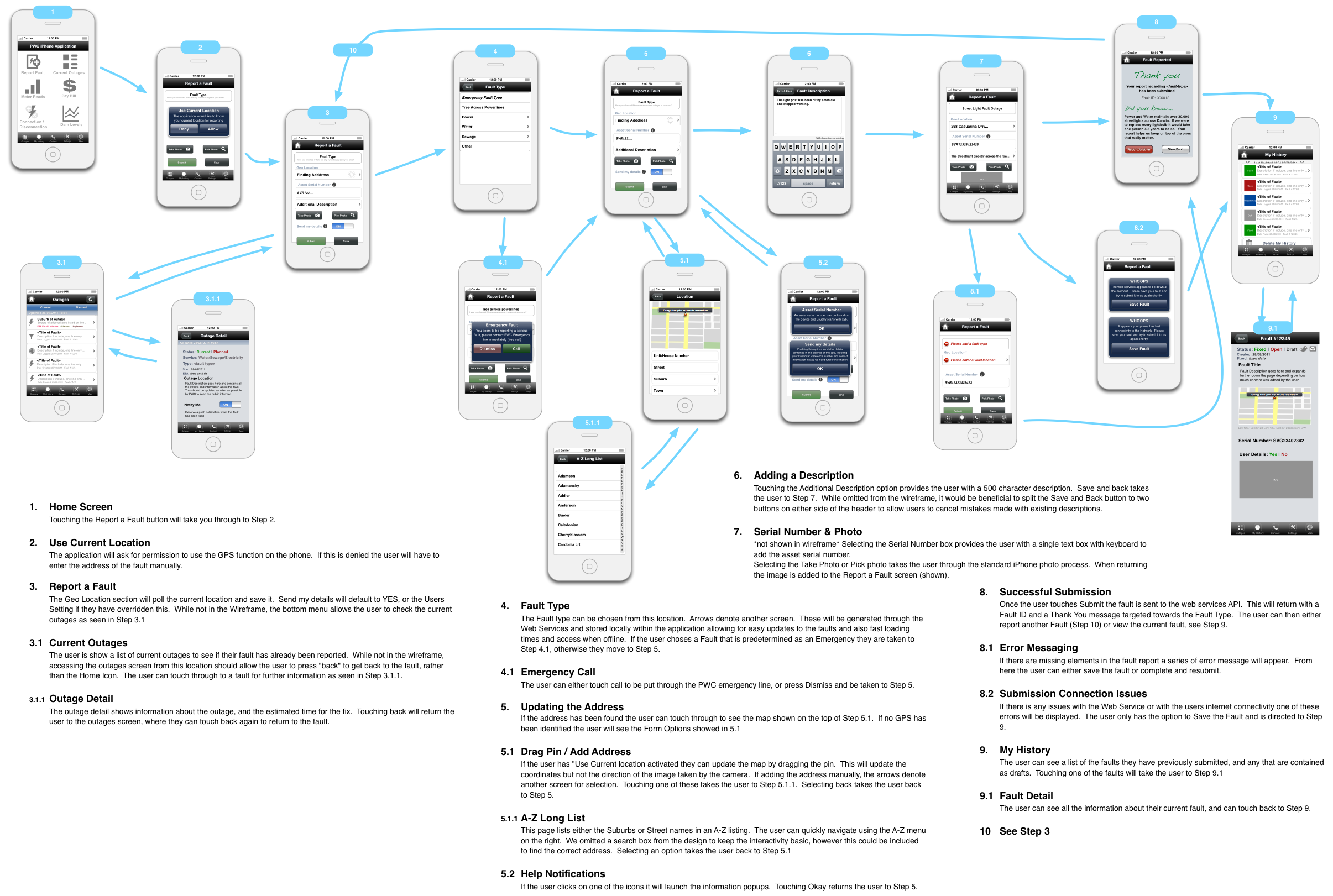 mobile screen flow example | Wireframes Mobile | Pinterest ...