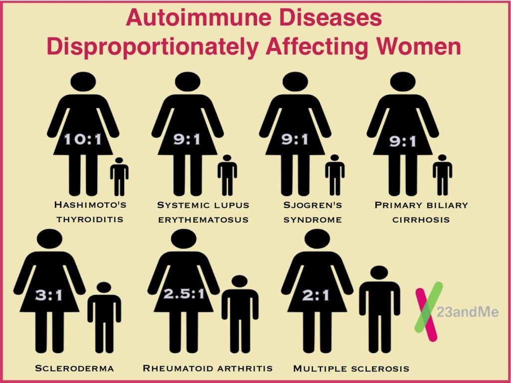 Autoimmune1