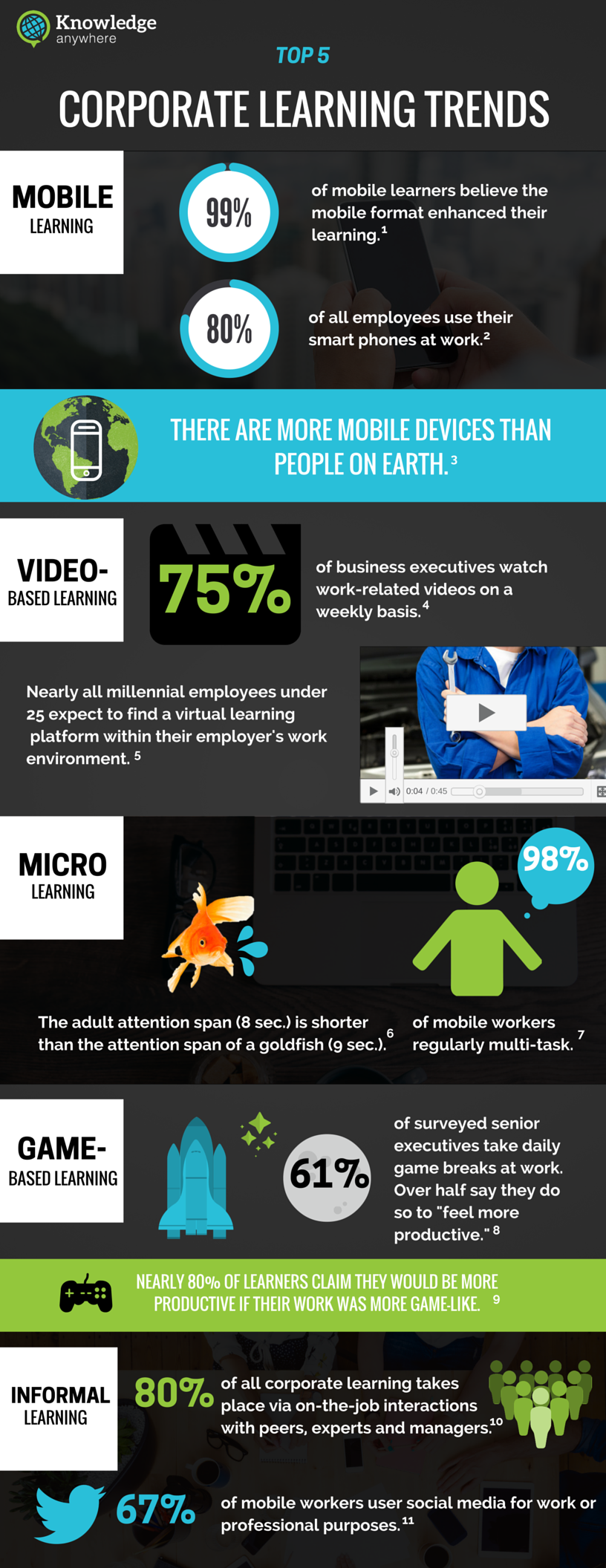 Top 5 Corporate Learning Trends 2016 Infographic