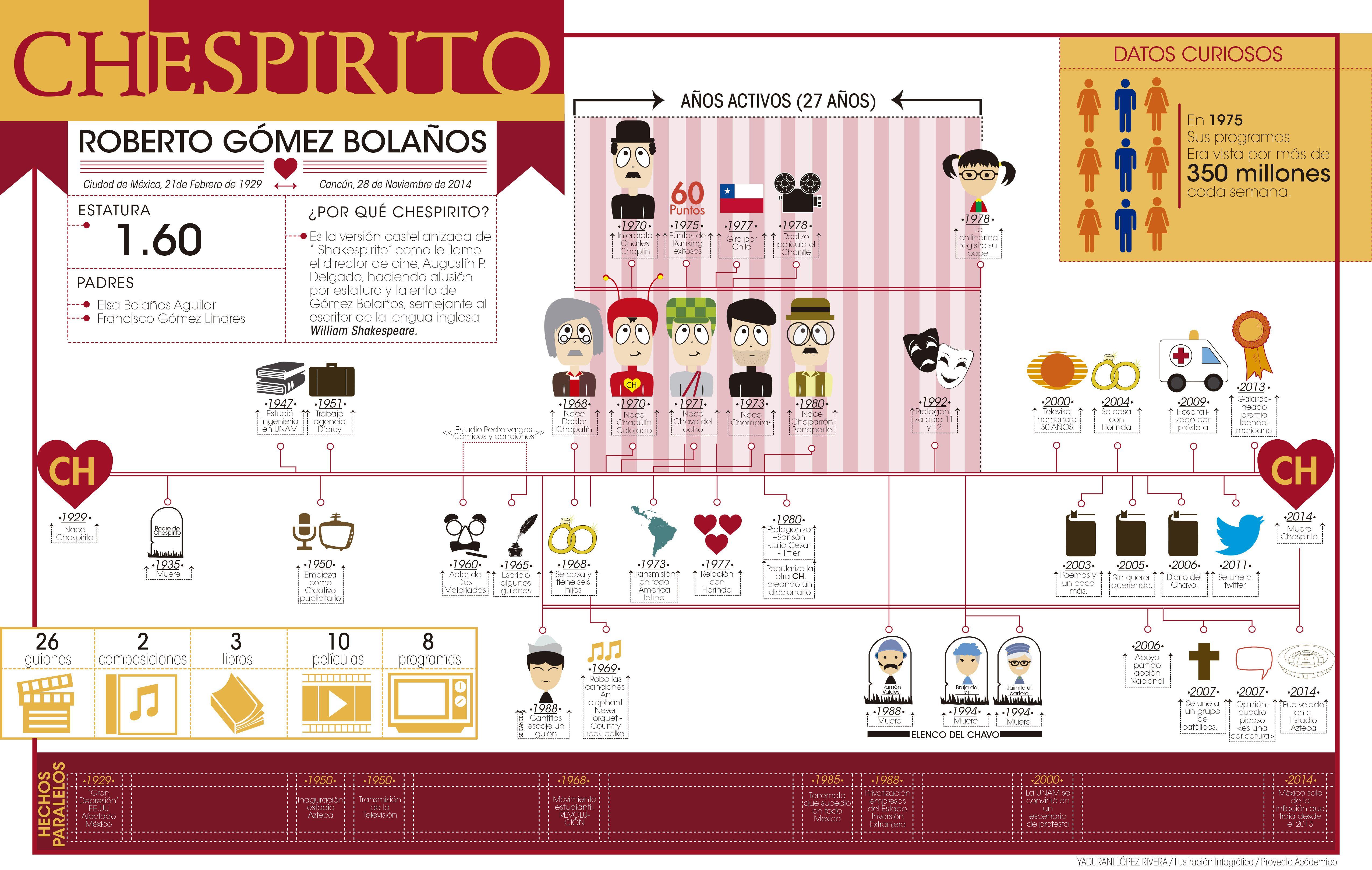 Linea De Tiempo Roberto Gomez Bolanos Chespirito Roberto