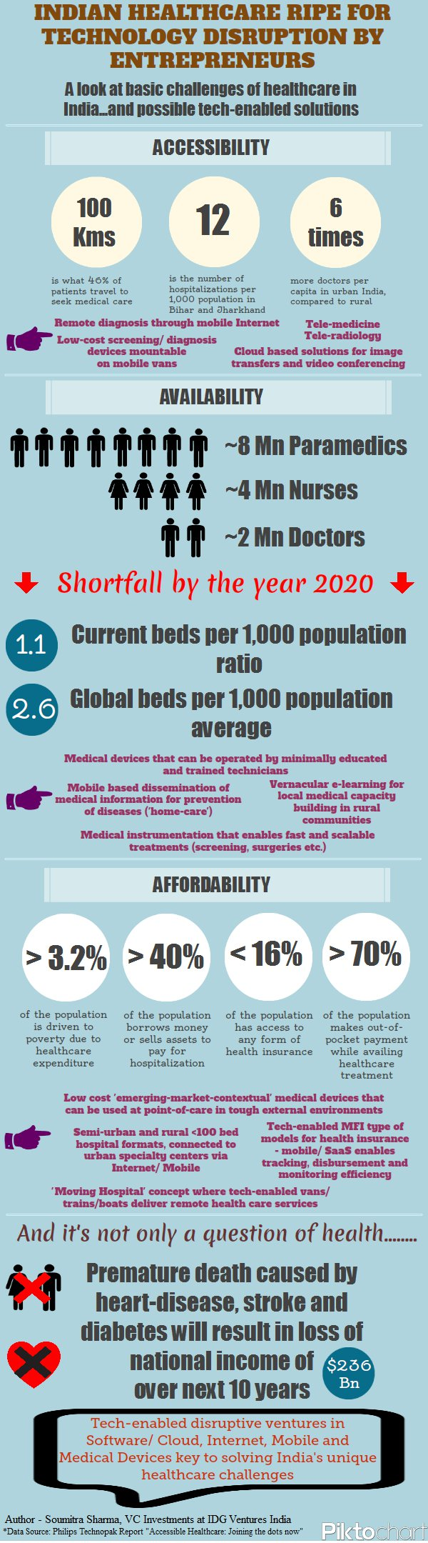 Why Is Healthcare The Next Big Thing In India Infographic