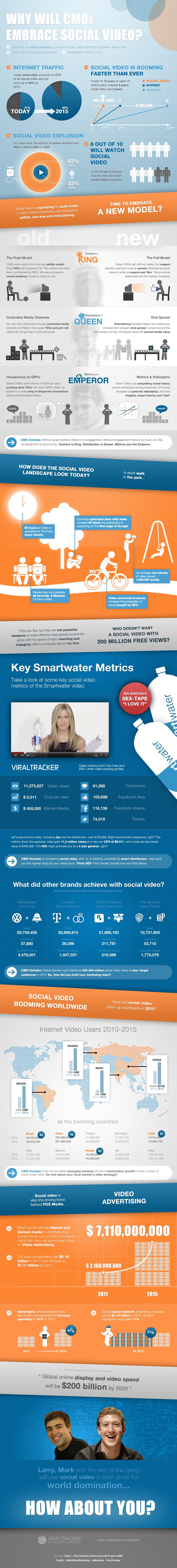 Social video is booming; it represents more than half of the internet traffic today. By 2015 social video is predicted to have 90% of the entire Inter