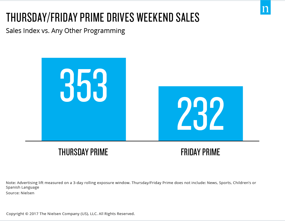 Thursday Friday Prime Drivers Weekend Sales Advertising Effectiveness Advertising Understanding