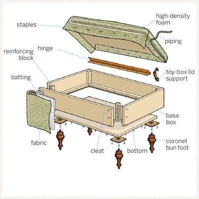 How To Build A Storage Ottoman Diy Ottoman Diy Storage Wood Diy