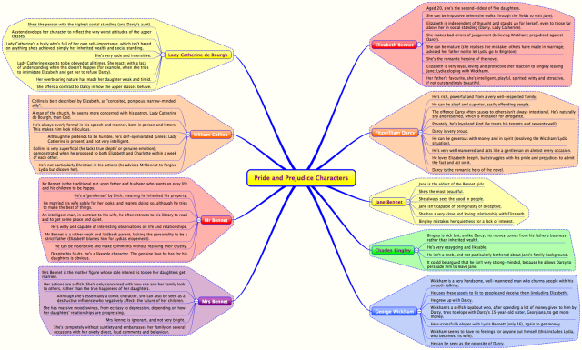 pride and prejudice character map pdf