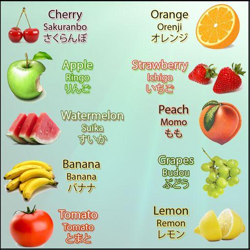 Anime Hiragana Characters: Japanese Vocabulary - Fruits By Isinha101