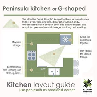 g shaped kitchen layout advantages and disadvantages google search kitchen tips g shaped on g kitchen layout design id=83409
