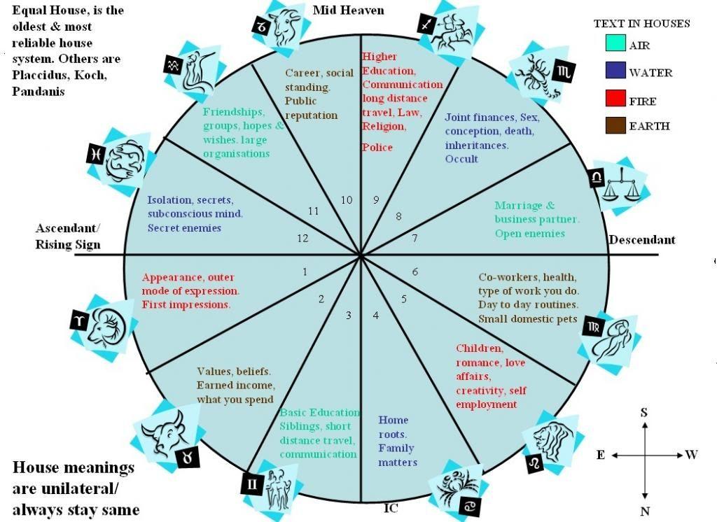 Free Birth Chart Analysis Denmarpulsar