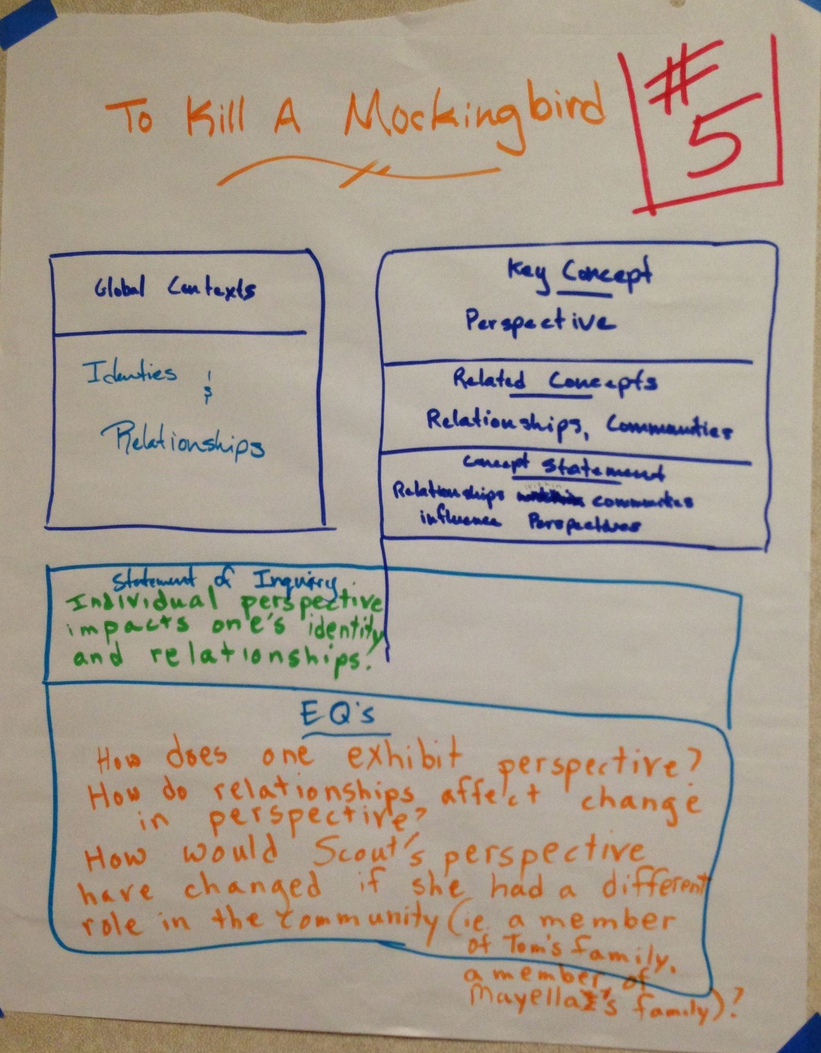 MYP- Unit planning anchor chart, using new global contexts (sample