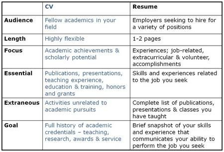 Difference-cv-resume & Difference Between Resume And Biodata\