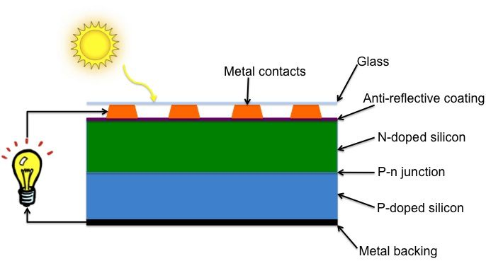 SolarCell is an electrical device that converts the energy of - basic p&l template