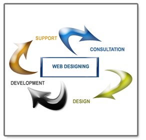 Are You Looking Best Web Designing Company Which Helps To Make Static Website Then You Don T Need To Go A Web Development Design Web Design Company Web Design