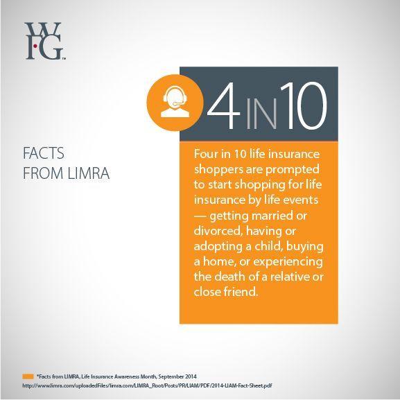 4 in 10... #WFG #LIAM #LifeInsurance Life Insurance, Life ...