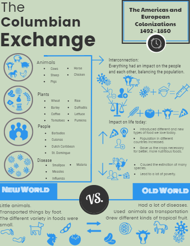 how did the columbian exchange affect the americas and europe