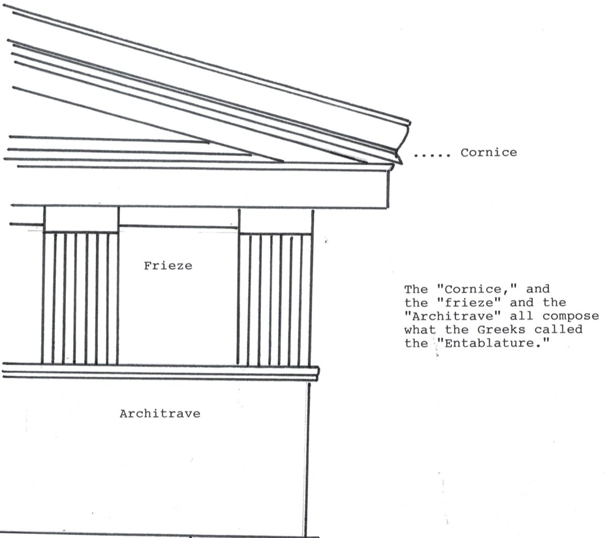 Greek Temple Design