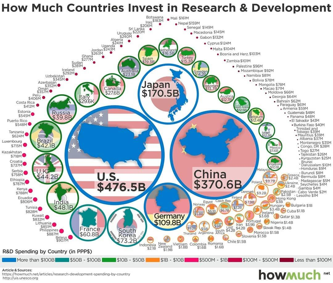 Does Your Country Even Invest In R D Bro Worldwide R D Investment Investigacion Y Desarrollo Author Howmuch Research And Development Country Development