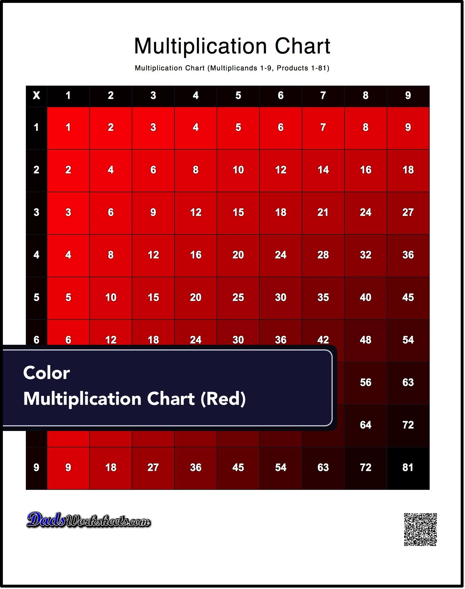 Trying To Memorize The Multiplication Table This Page