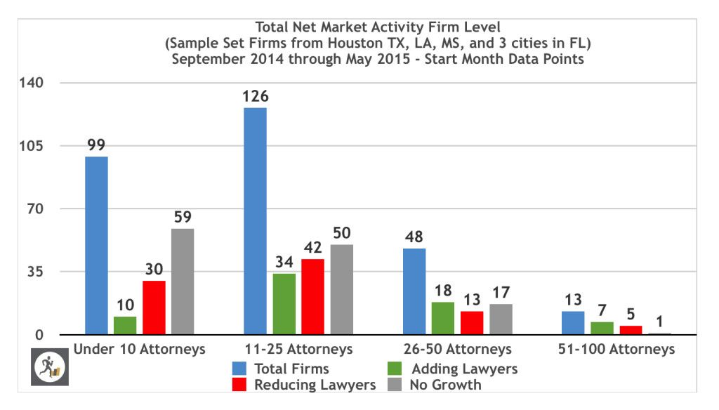 Are Law Firms Steadily Lowering Expectations Law Firm Graphing Firm