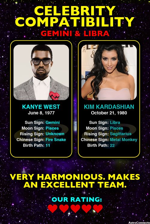 Kanye West Gemini Kim Kardashian Libra Compatibility Rating 5 5 Www Astroconnects Com Astrology Ho Sagittarius And Cancer Leo Moon Sign Celebrities
