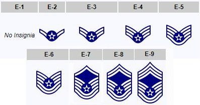 Us Air Force Ranks Enlisted Google Search Military And