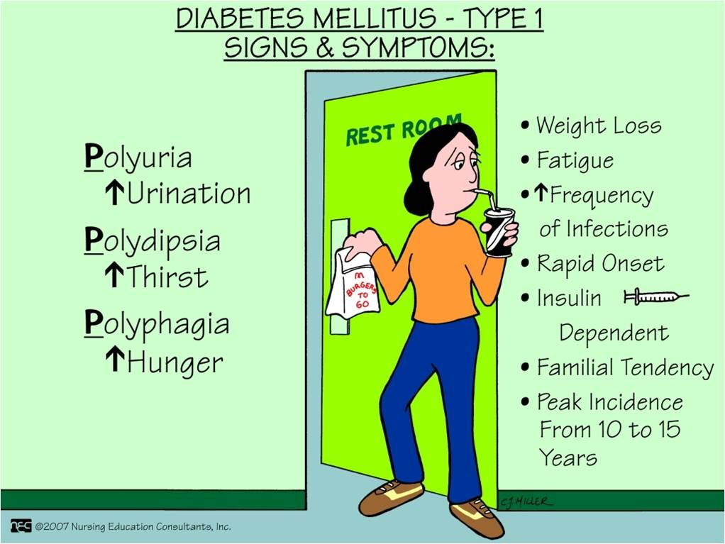 abc medicine: diabetes mellitus - type 1 signs & symptoms, Human Body