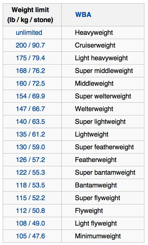 Weight classes (boxing) Exercise Pinterest Exercises - army height and weight chart