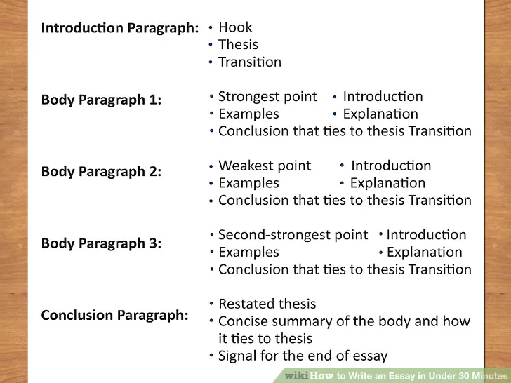 How To Write An Essay In Under 30 Minute Writing Introduction Paragraph Examples The Best