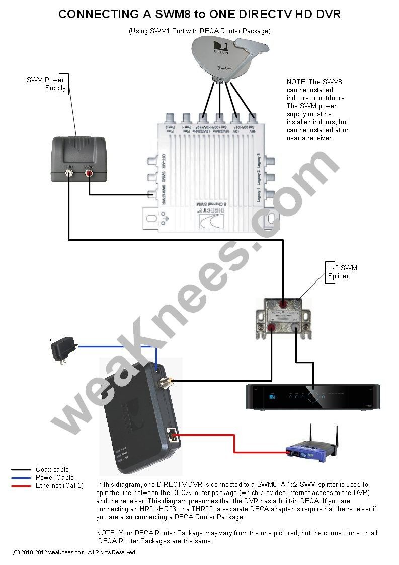 How To Connect Multiple Tv To One Dish Receiver Inspirational In 2020 Directv Cable Tv Digital Tv