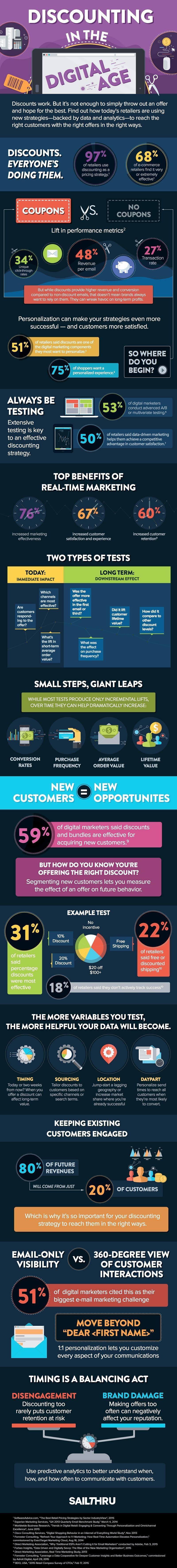 Discounting in the Digital Age #Infographic