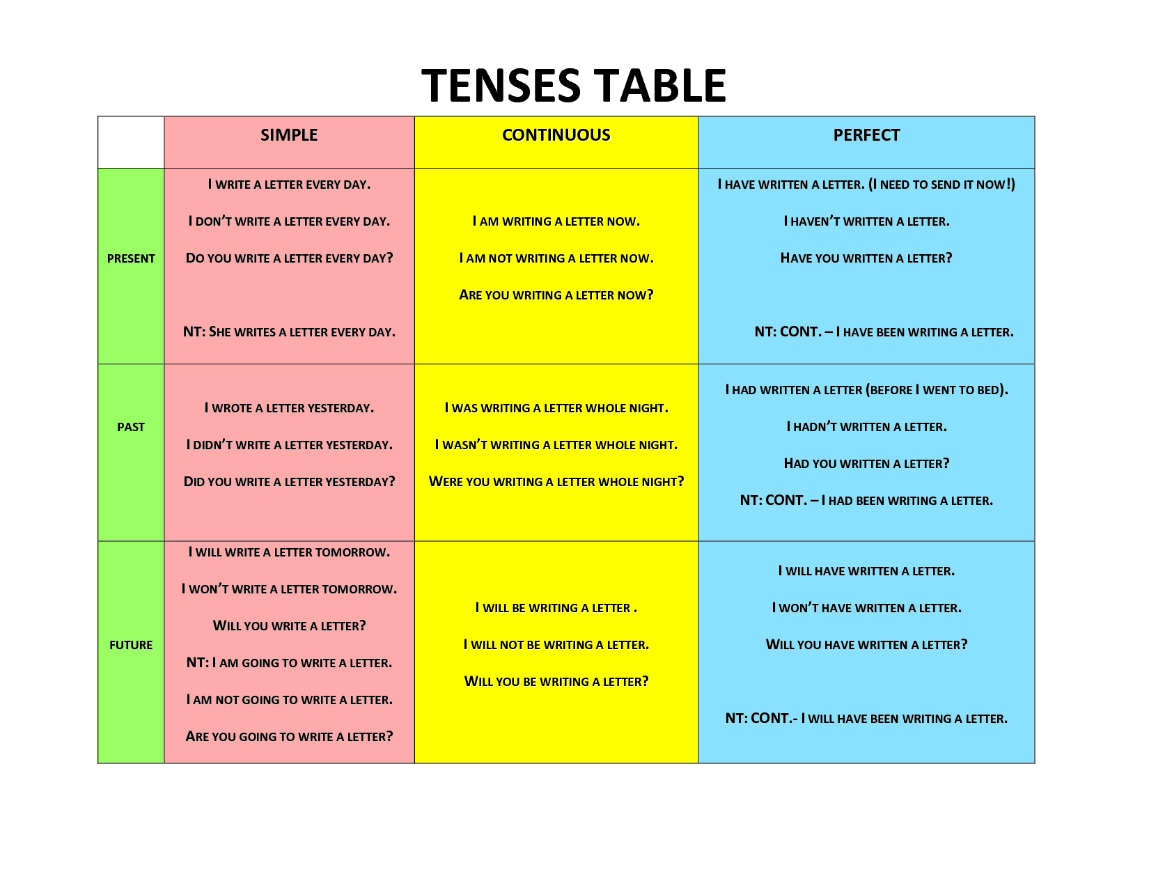 Tenses Tablo