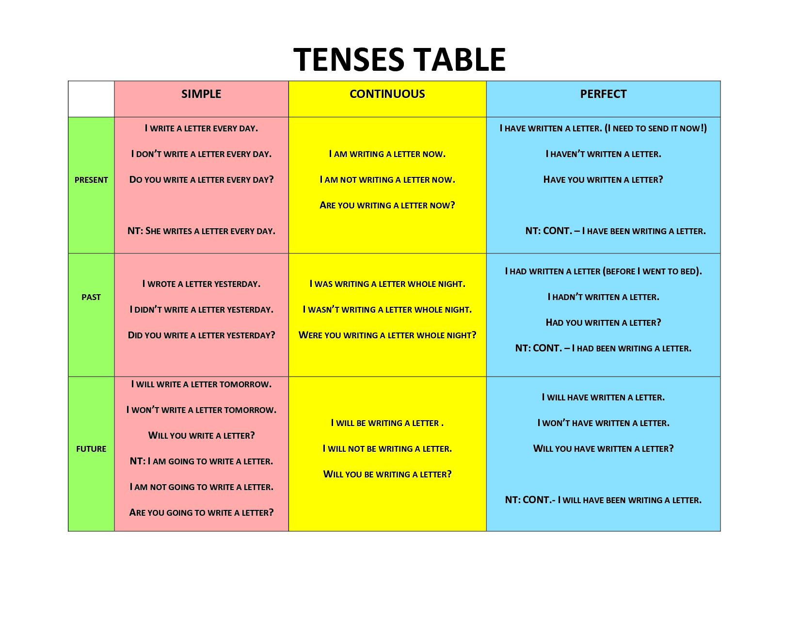 Tenses Tablo