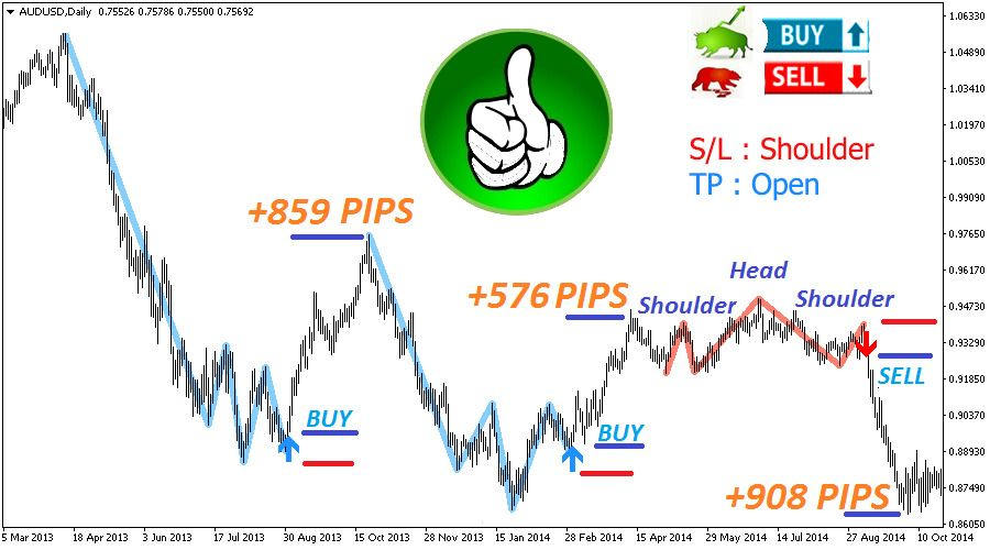 The Best Binary Options Forex Trading System Indicator Shoulder