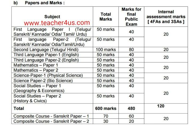 cce model papers all classes 6th 7th 8th 9th 10th class as