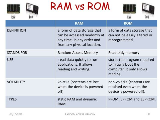 ram and rom So, what are ram, rom, and flash memory all three are kinds of computer memory, but ram, rom, and flash memory interact each in their own way with the data that they store here's a quick explanation of each kind of memory: ram: stands for random access memory refers to memory that the microprocessor can [.