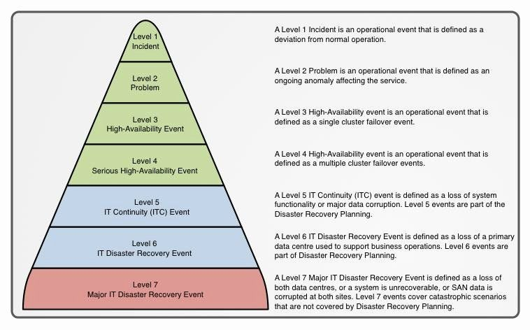 40 Disaster Recovery Plan Example (With images) Disaster