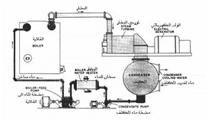 شرح محطات توليد الكهرباء البخارية pdf in 2020 (With images