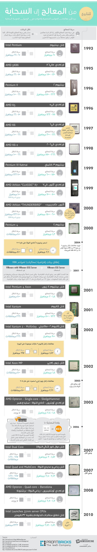 للتاريخ من معالج الكمبيوتر إلى السحابة انفوجرافيك في بياني Infographic Sultan