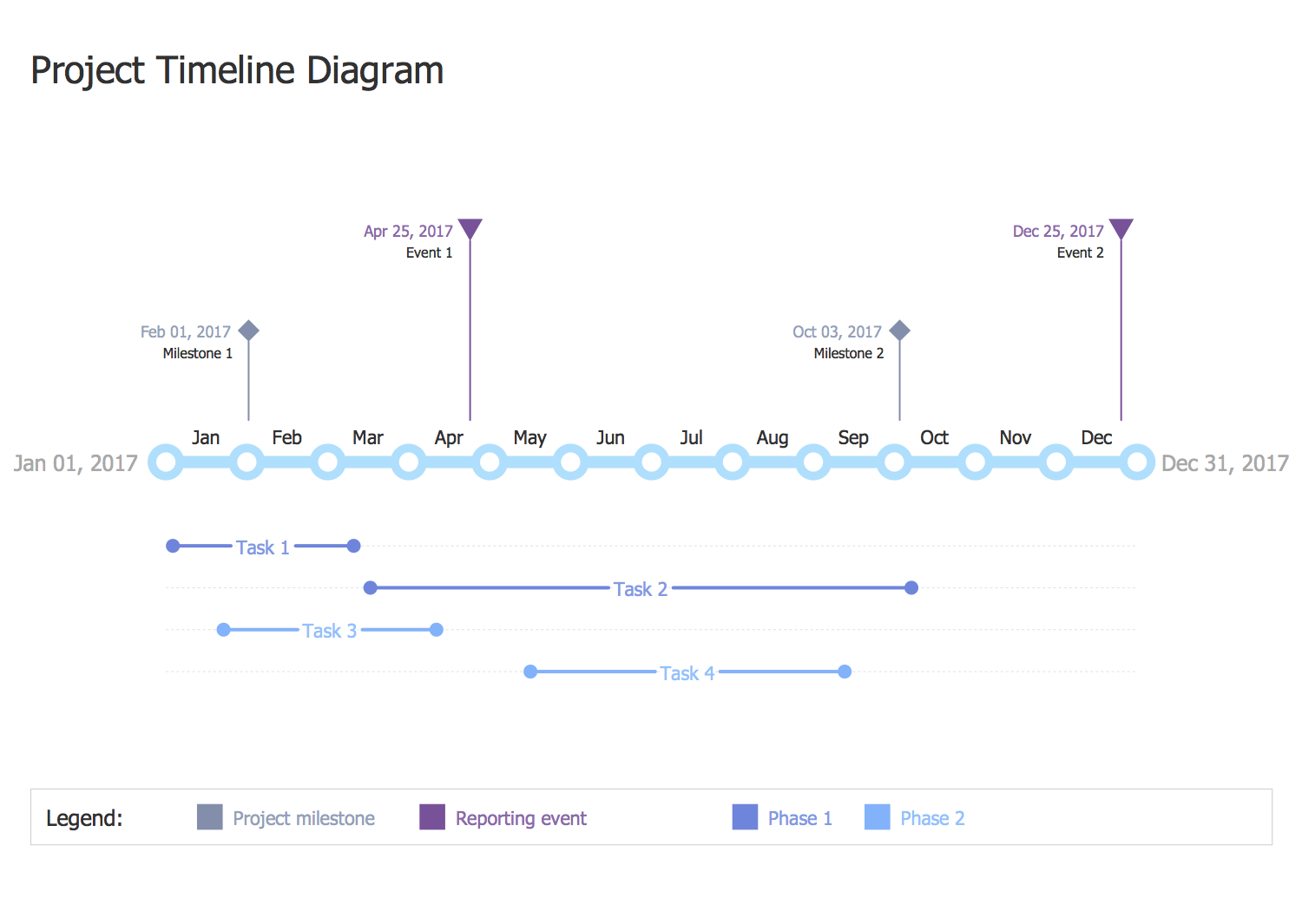 Project timeline diagram is the best broad overview of a is the best broad overview of a sequence of project events and steps in time this template is a perfect base for designing the project timeline diagram pooptronica