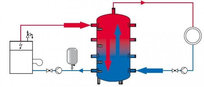 Теплоаккумулятор и его принцип действия на примере простейшей конструкции