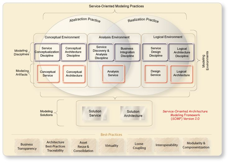 It Shared Service Model V #conceptualarchitecturalmodels Pinned by - business management agreement