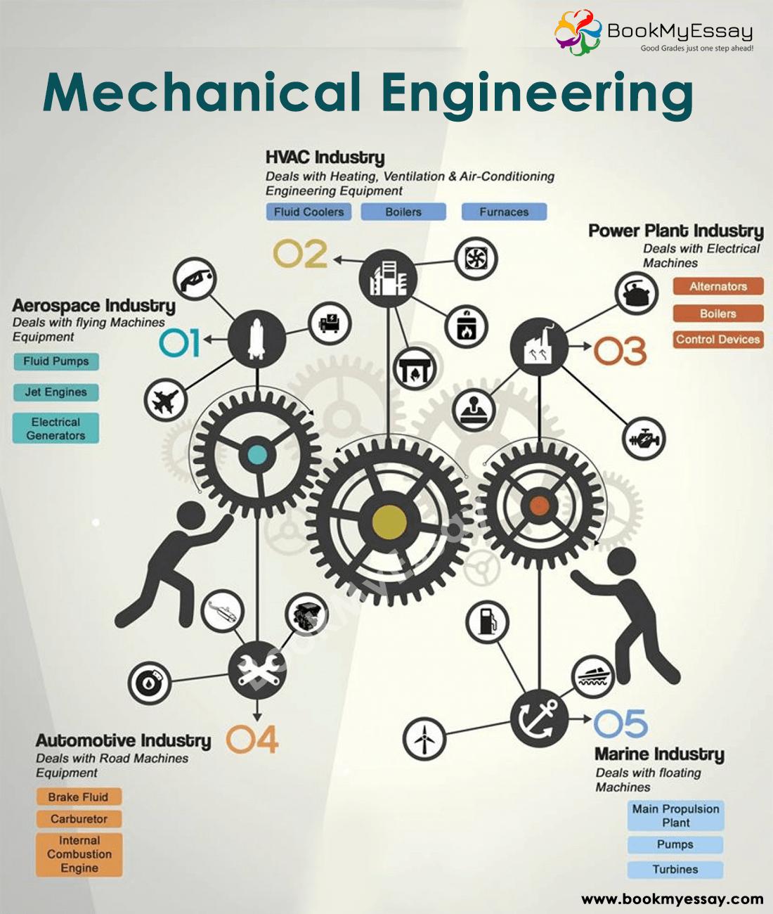 Mechanical Engineering Assignment Help In Australia Australie Verenigde Staten Verenigd Koninkrijk