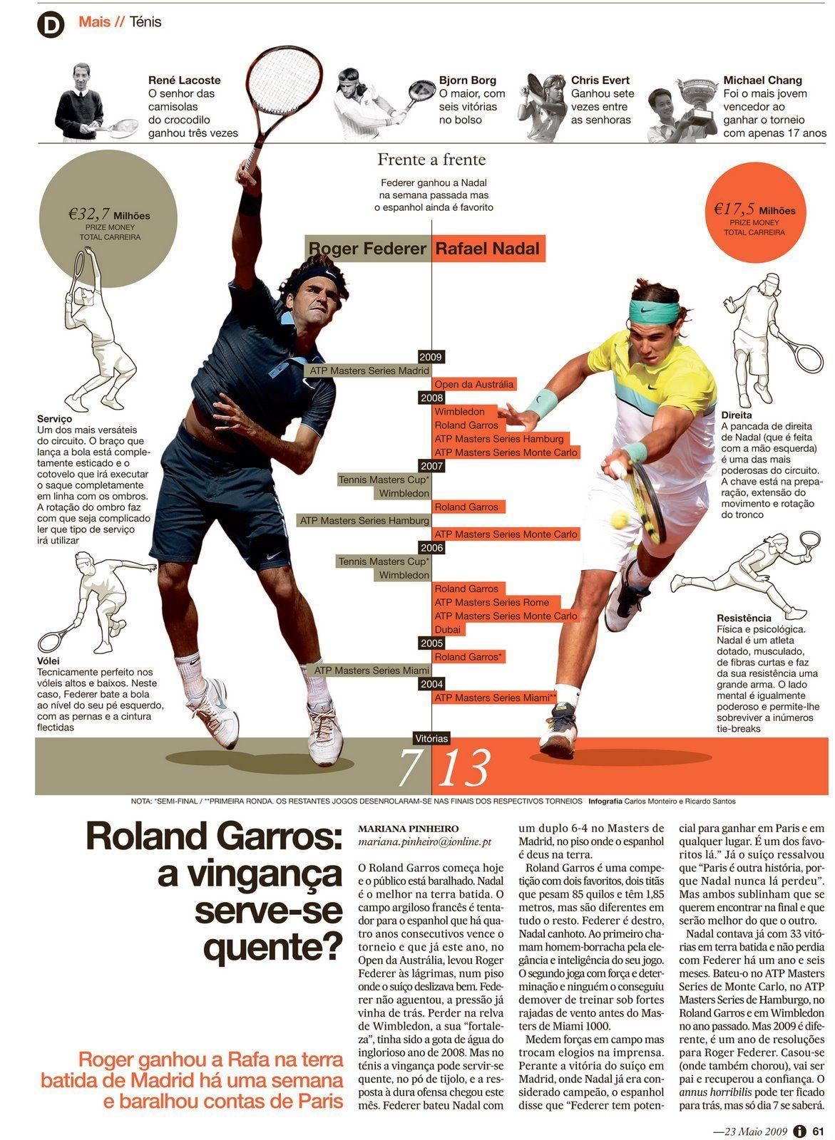 Roger Federer Vs Rafael Nadal Comparing Rivals 2010 Infographic Data Visualization Roger Federer