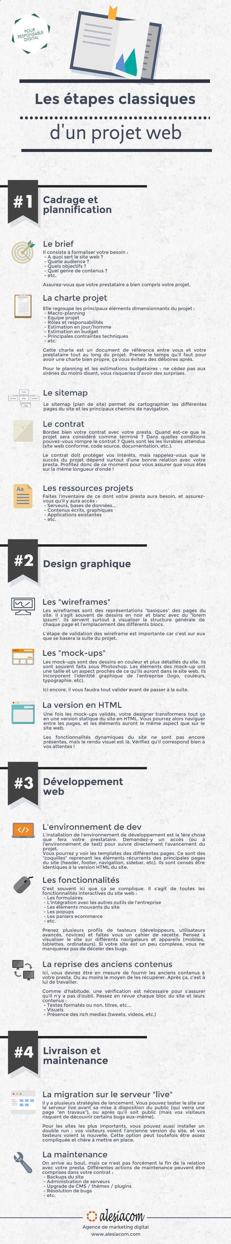 infographie   les  u00e9tapes d u2019un projet web