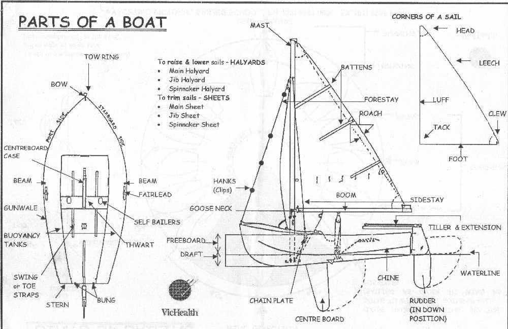 parts of a boat come sail away sailboat yacht design. Black Bedroom Furniture Sets. Home Design Ideas