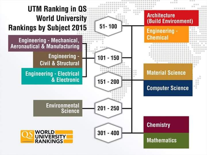 2 Utm Subjects Ranked Top 100 In Qs World University Rankings By Subject 2015 World University University Rankings Science Chemistry