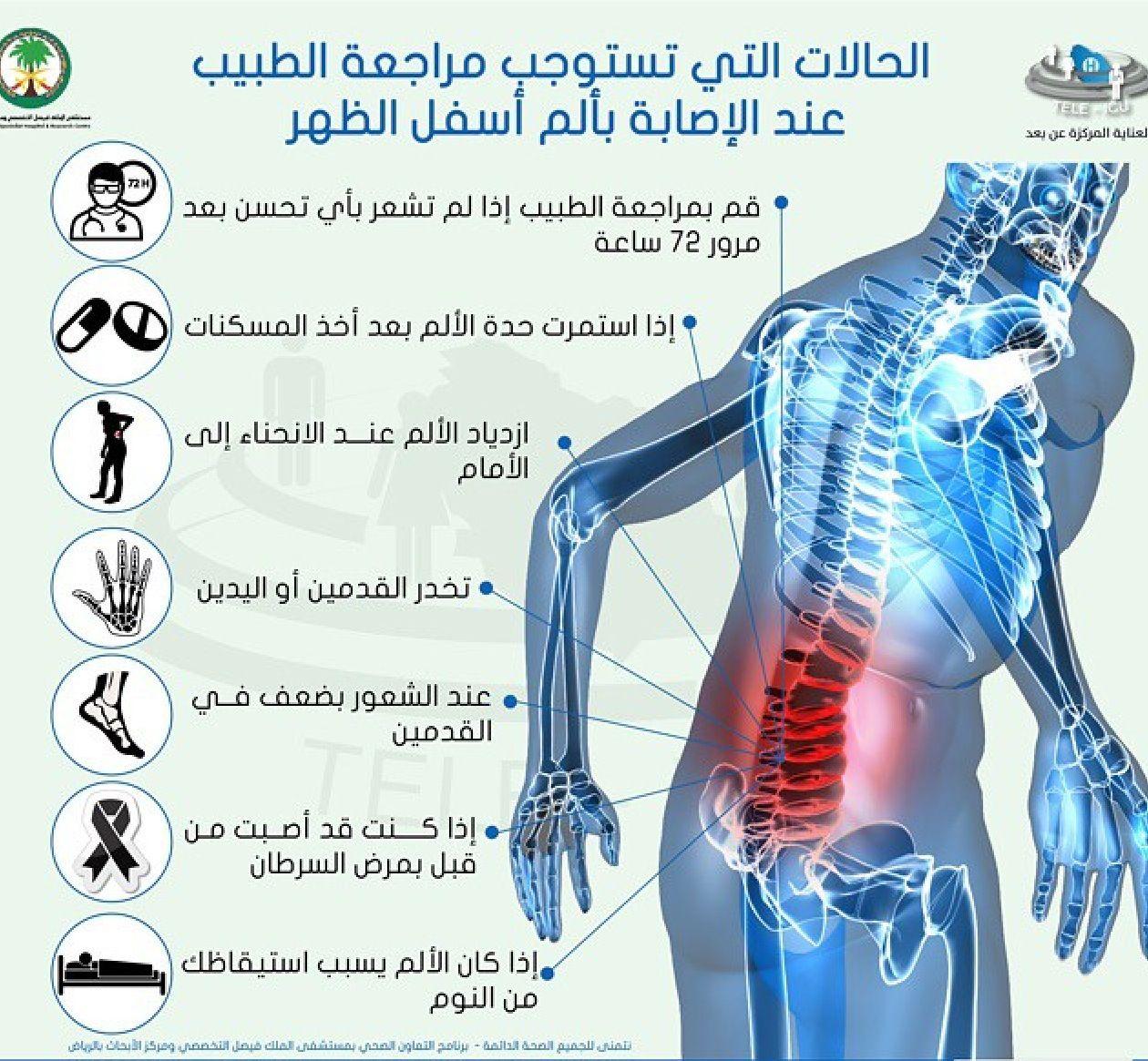 الحالات التي تستوجب مراجعة الطبيب عند الإصابة بألم أسفل الظهر Health Advice Health Education Health Diet