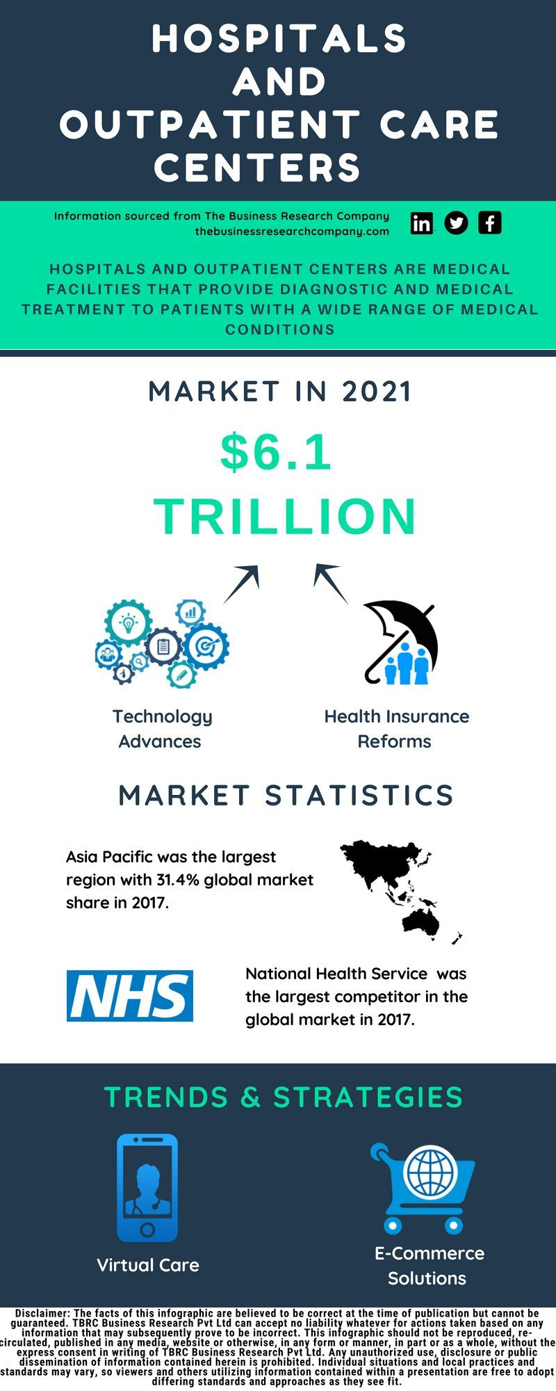 The Global Hospitals And Outpatient Care Centers Market Was Valued